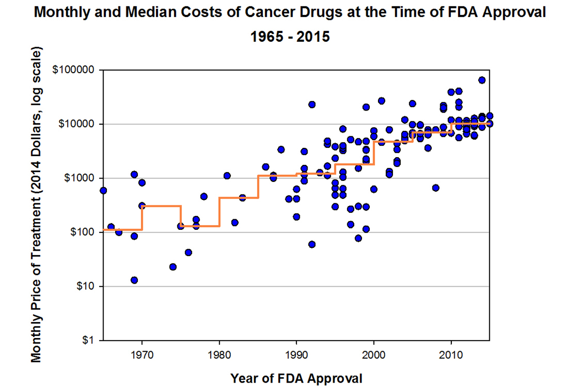 Price of Cancer Drugs: Graphs and Table