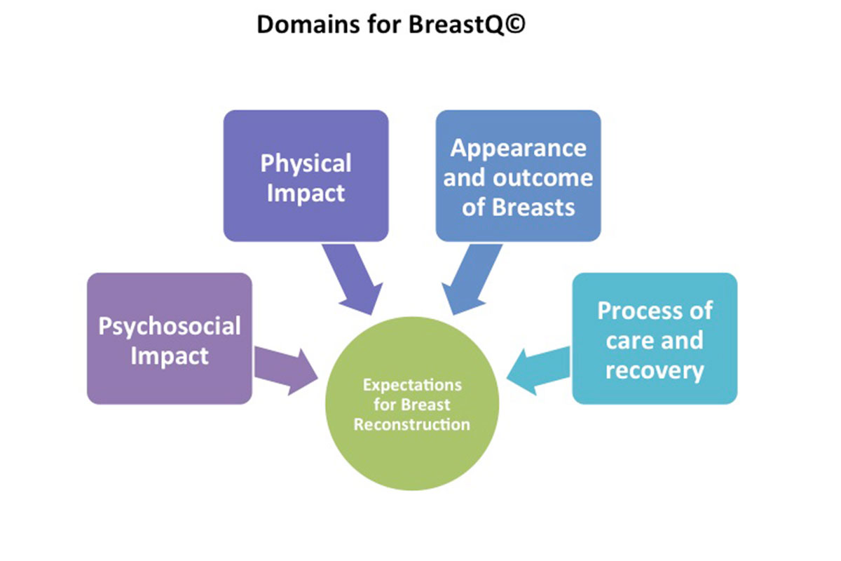 Several important factors affect expectations for breast reconstruction