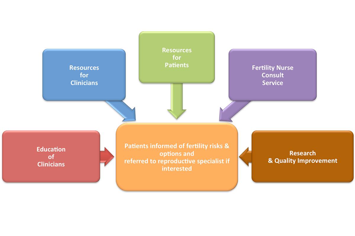 MSK Cancer and Fertility Program