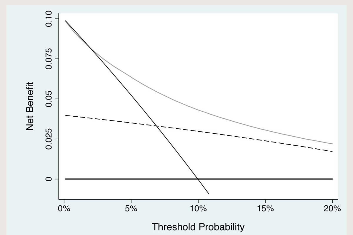 threshold probability graph