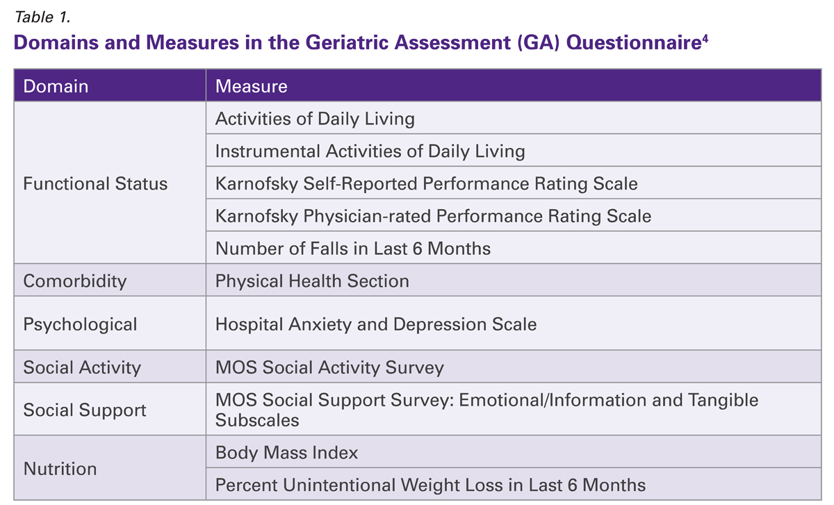 Table 1 -- Domains and Measures in the Geriatric Assessment (GA) Questionnaire4