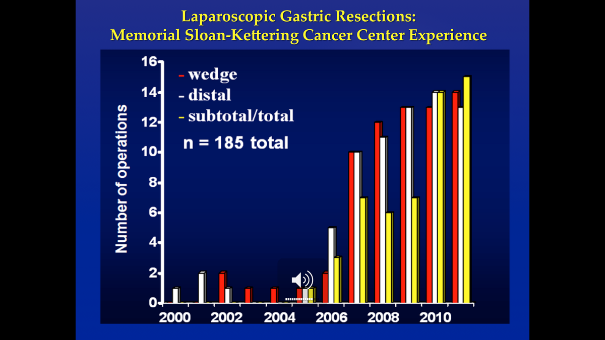 Number of Laparoscopic Gastric Resection Operations at MSK