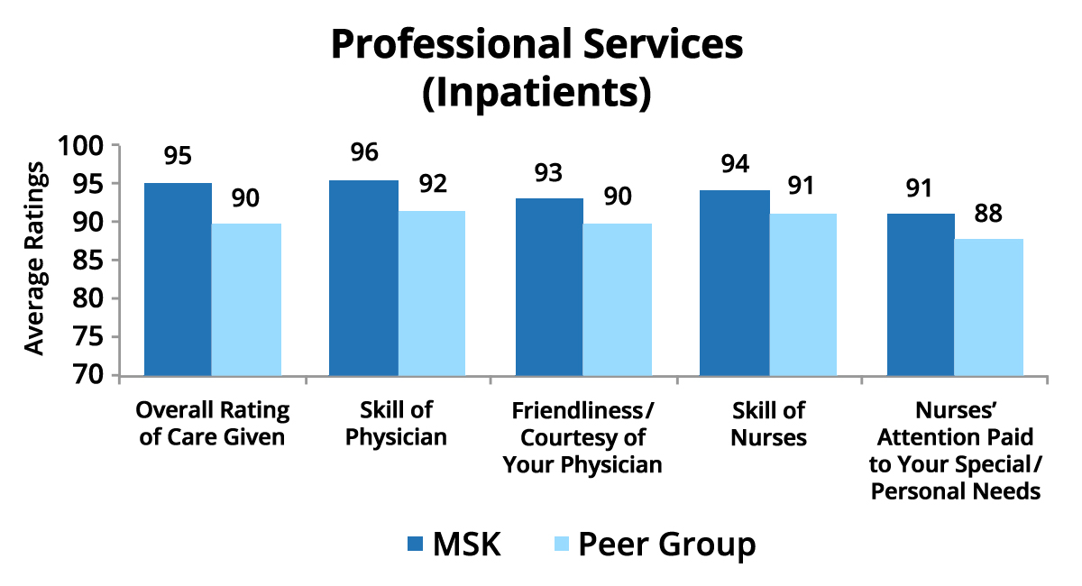 Professional Services Inpatients