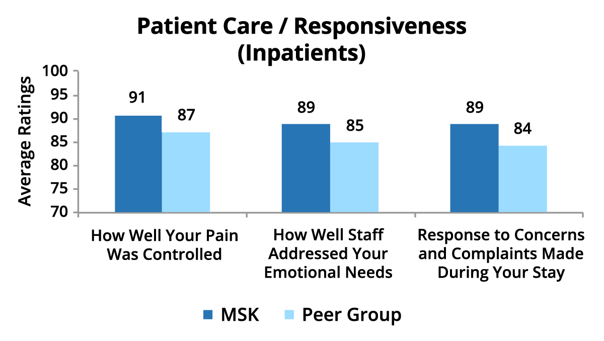 Patient Care / Responsiveness Inpatients