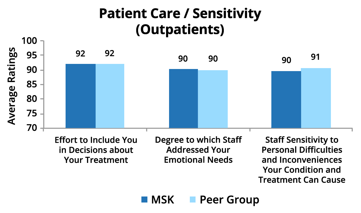 Patient Care / Sensitivity Outpatients