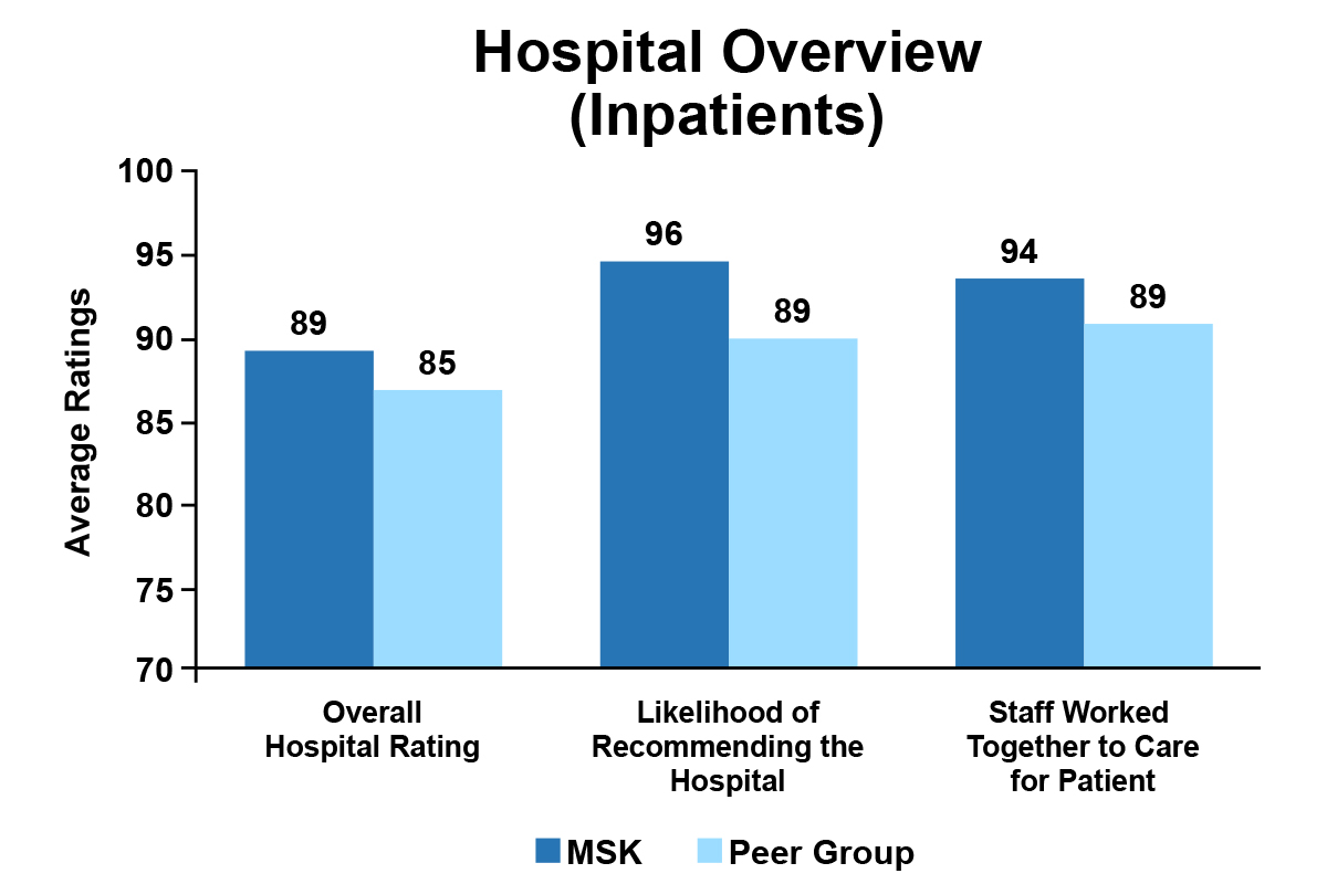 Hospital Overview (Inpatients)
