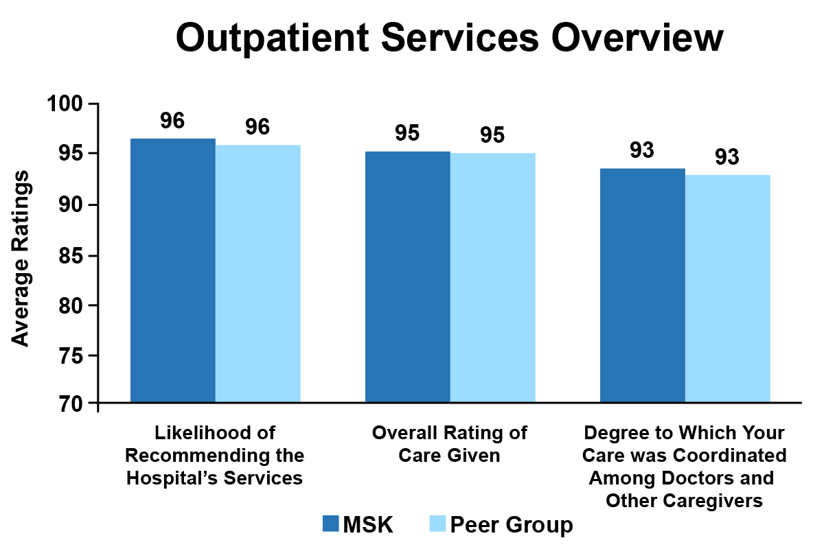 Outpatient Services Overview