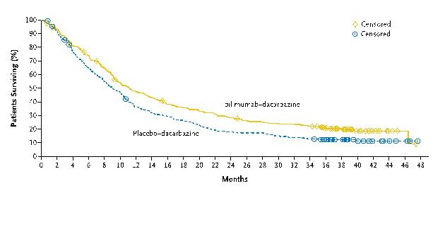 Figure 1. -- Ipilimumab improves overall survival for patients with advanced melanoma. Data from a phase III study published in NEJM.(5)