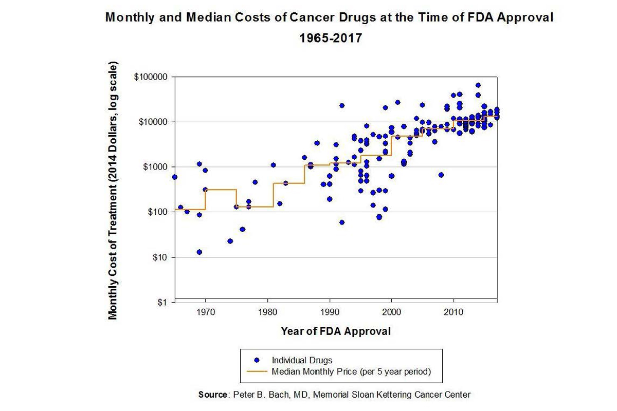 graph of monthly and median costs of cancer drugs at time of FDA approval, 1965-2017