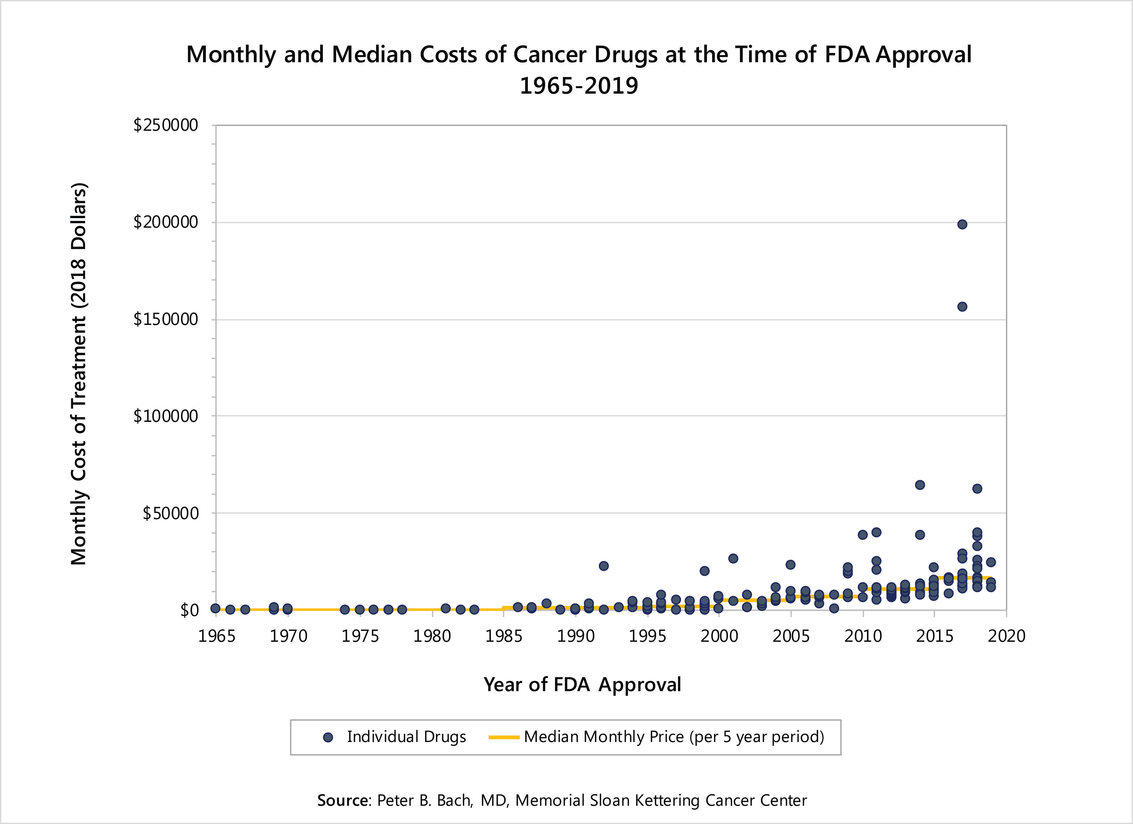 Center for Health Policy & Outcomes: Price & Value of Cancer