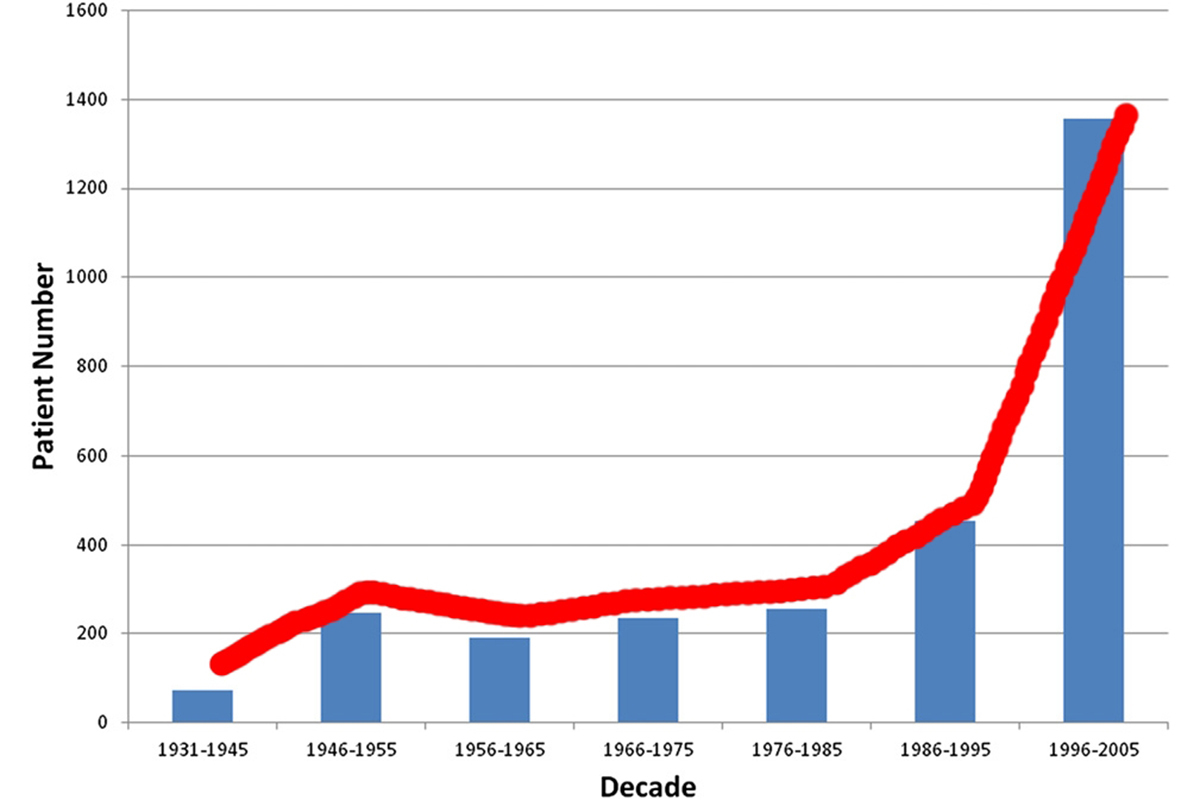 hanging trends in well differentiated thyroid carcinoma over eight decades.