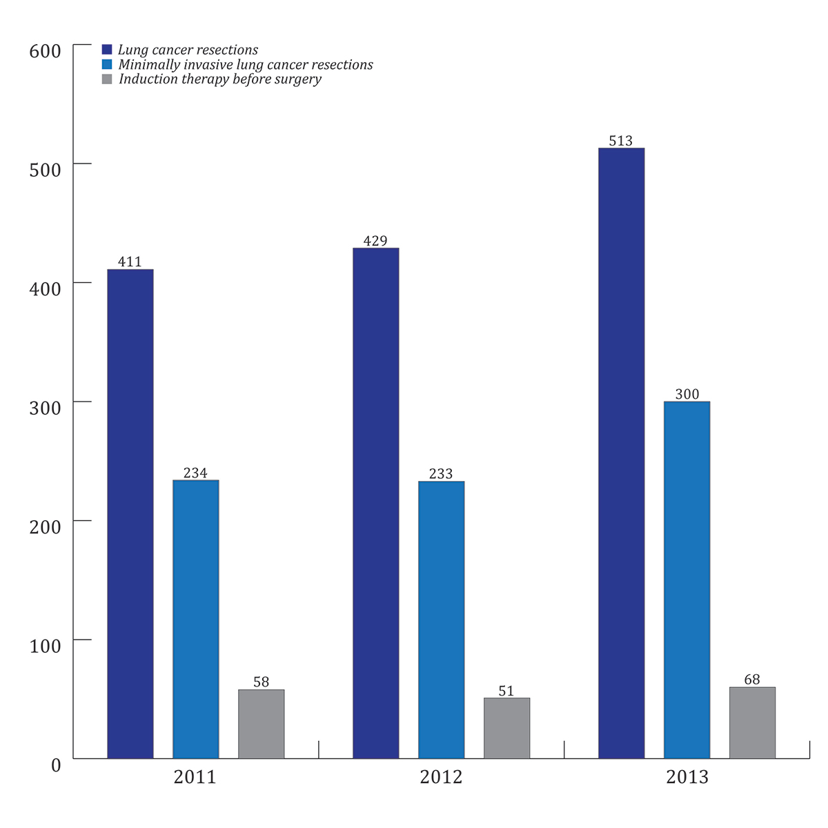 Figure 1. Surgical treatment of lung cancer at Memorial Sloan Kettering, 2011 to 2013