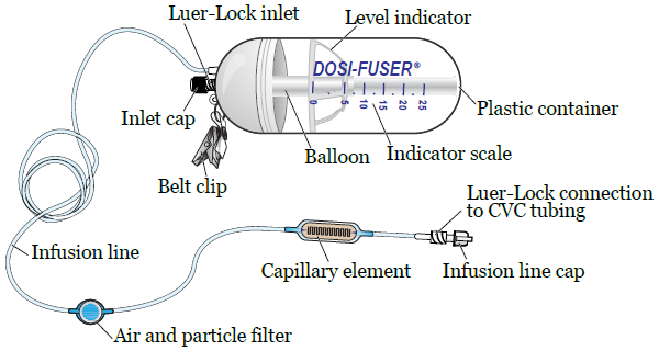 Figure 1. Parts of your Dosi-Fuser