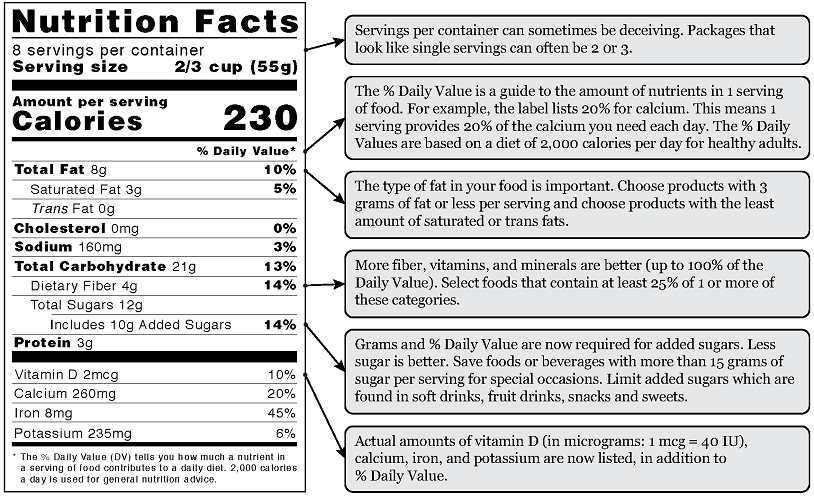 Figure 2. How to read food labels