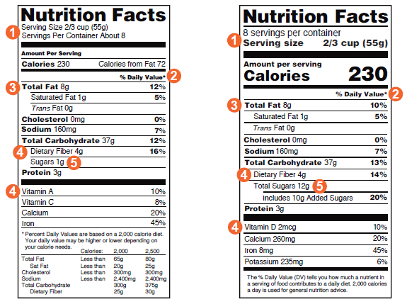 Figure 3. How to read a food label