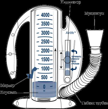 Рисунок 1. Стимулирующий спирометр