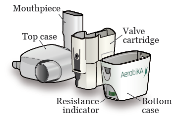 Figure 2. Take your Aerobika apart