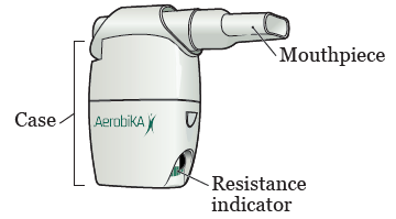Figure 1. Parts of your Aerobika