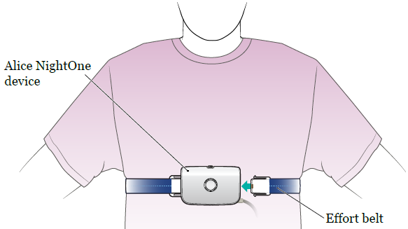 Figure 3. Effort belt around your chest