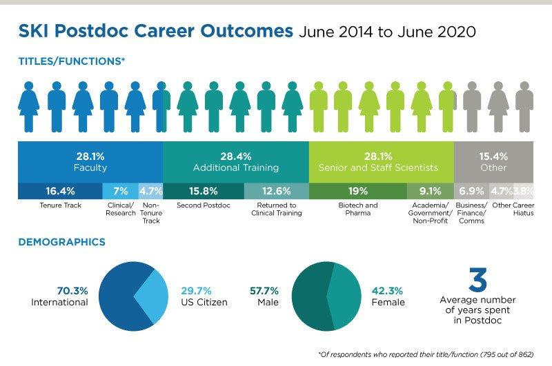 Graphic showing career outcomes of postdocs