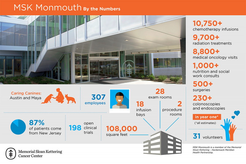 An infographic describing MSK Monmouth's first year