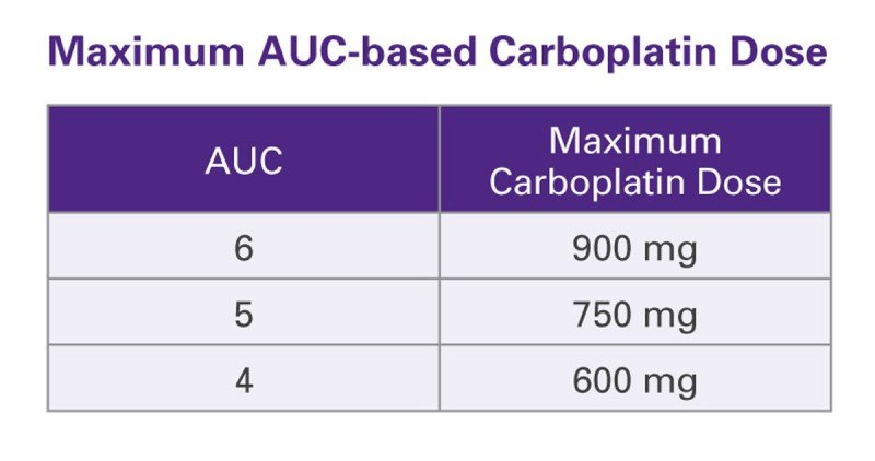 Maximum AUC-based Carboplatin Dose