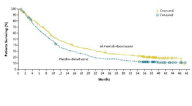 Figure 1. -- Ipilimumab improves overall survival for patients with advanced melanoma. Data from a phase III study published in NEJM.<sup>(5)</sup>
