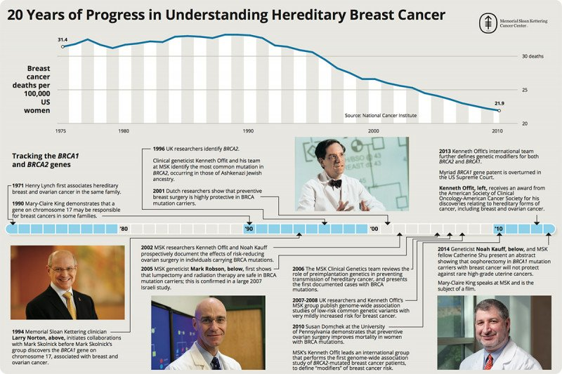 20 Years of Progress in Understanding Hereditary Breast Cancer