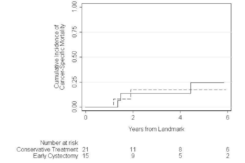 Figure 2. Kaplan-Meier estimate of cumulative incidence of cancer-specific mortality for patients treated with early cystectomy (dashed line) and conservative treatment (solid line).