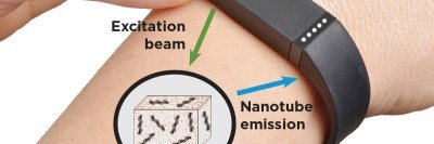 Wearable device on woman's arm with labels indicating beams going into nanotubes and coming back out for analysis.