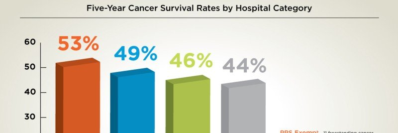 A study by MSK researchers suggests that hospitals' long-term survival outcomes for cancer patients can be assessed without data on tumor stage. Patients treated at PPS-exempt hospitals — which are highly specialized in cancer care — had higher survival rates over five years compared with other hospitals, particularly community hospitals.